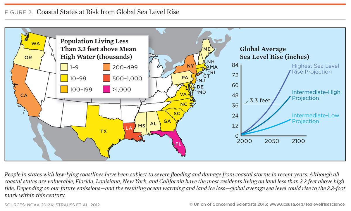 impacts of sea level rise The effects of sea level rise are already being felt, which highlights the fast deterioration our planet is suffering.